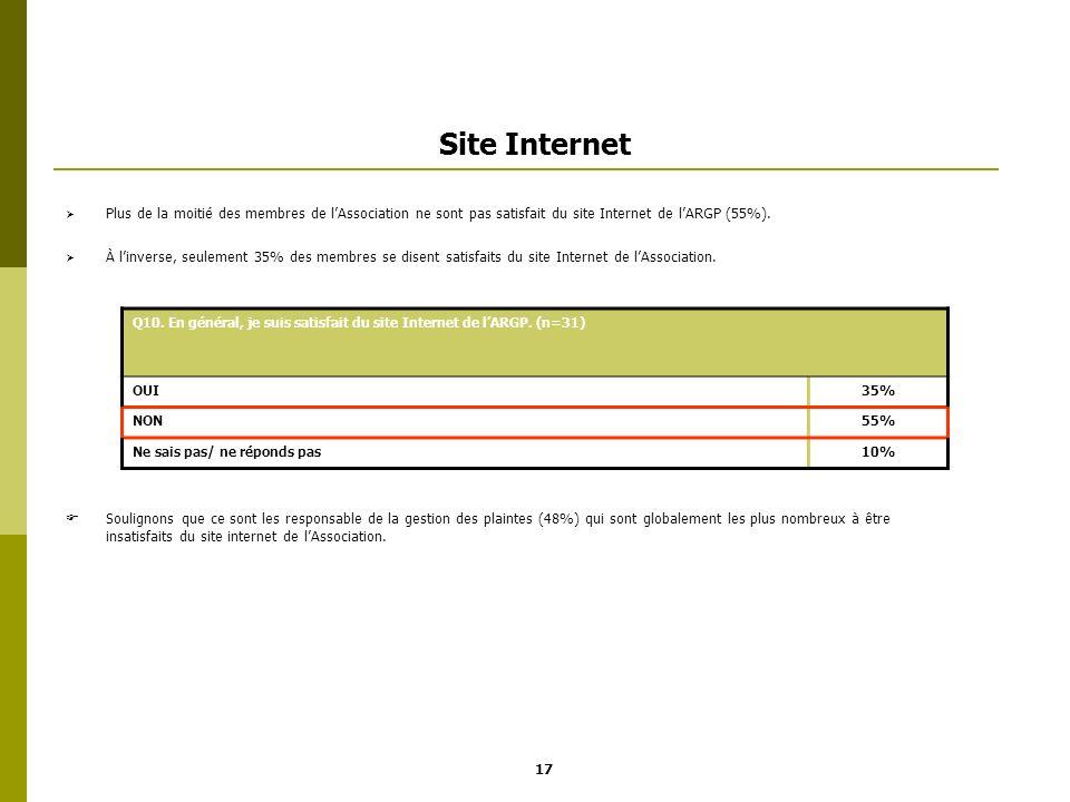 Site Internet Plus de la moitié des membres de lAssociation ne sont pas satisfait du site Internet de lARGP (55%). À linverse, seulement 35% des membr