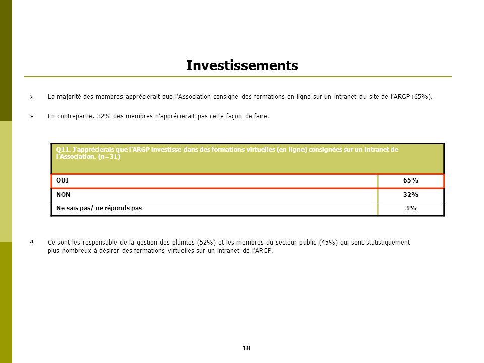 Investissements La majorité des membres apprécierait que lAssociation consigne des formations en ligne sur un intranet du site de lARGP (65%). En cont