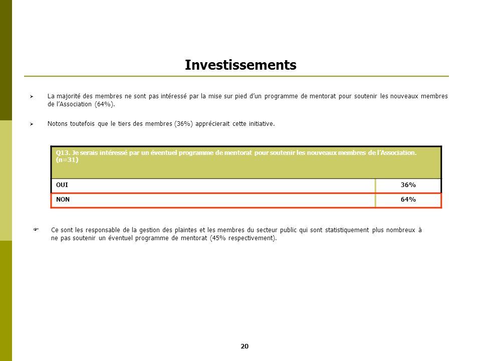 Investissements La majorité des membres ne sont pas intéressé par la mise sur pied dun programme de mentorat pour soutenir les nouveaux membres de lAs