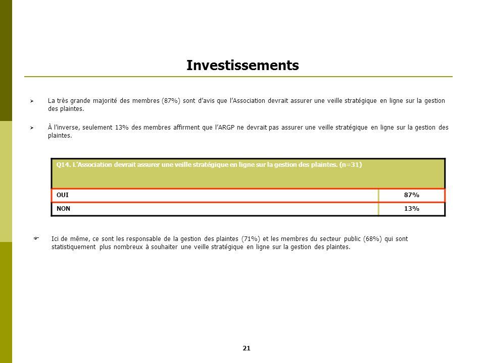 Investissements La très grande majorité des membres (87%) sont davis que lAssociation devrait assurer une veille stratégique en ligne sur la gestion d