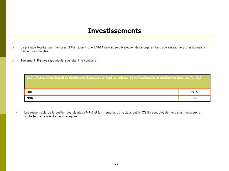 Investissements La presque totalité des membres (97%) jugent que lARGP devrait se développer davantage en tant que réseau de professionnels en gestion
