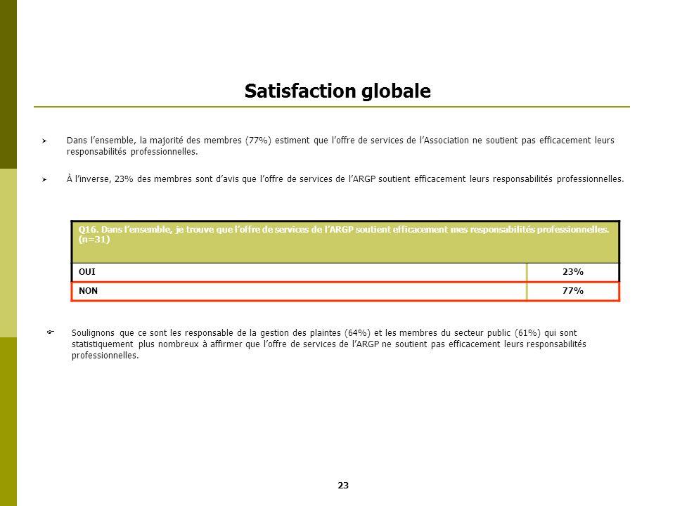 Satisfaction globale Dans lensemble, la majorité des membres (77%) estiment que loffre de services de lAssociation ne soutient pas efficacement leurs