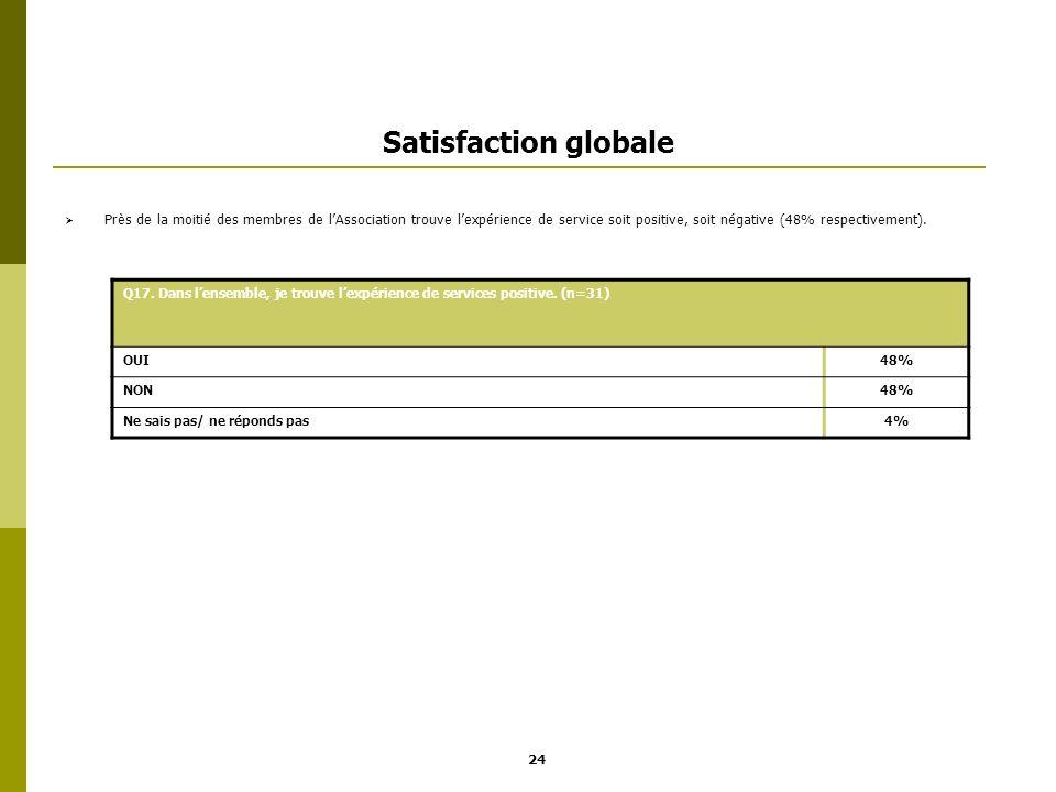 Satisfaction globale Près de la moitié des membres de lAssociation trouve lexpérience de service soit positive, soit négative (48% respectivement). 24