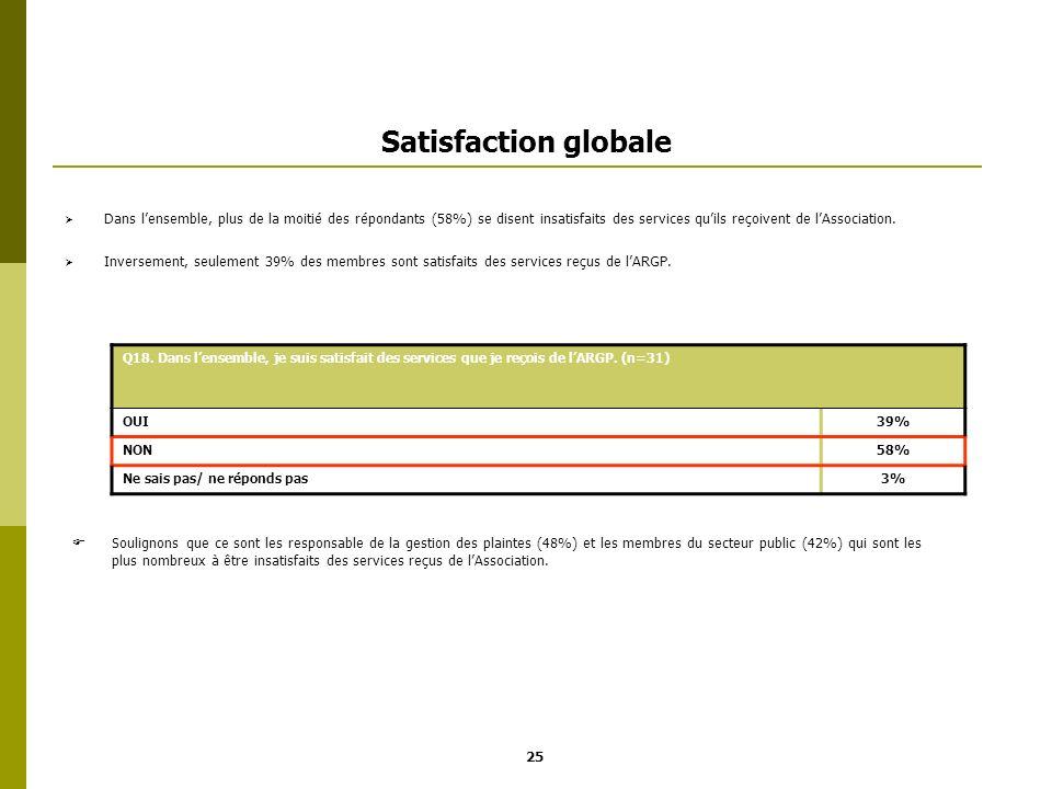 Satisfaction globale Dans lensemble, plus de la moitié des répondants (58%) se disent insatisfaits des services quils reçoivent de lAssociation. Inver