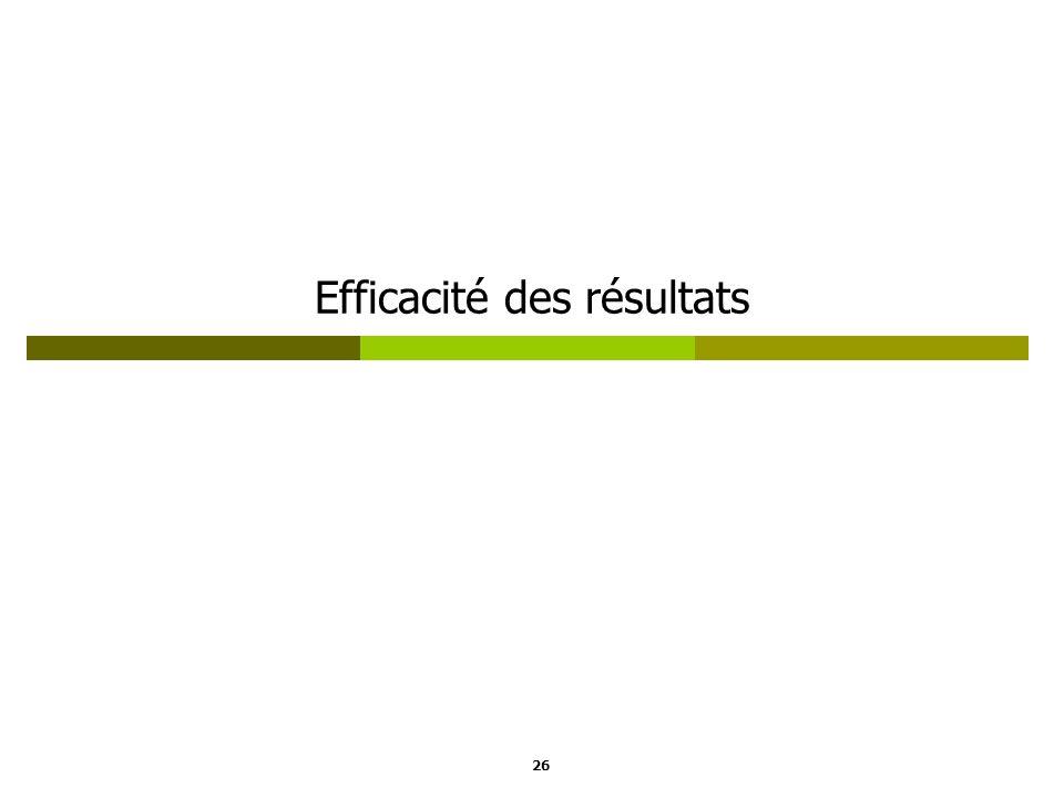 Efficacité des résultats 26