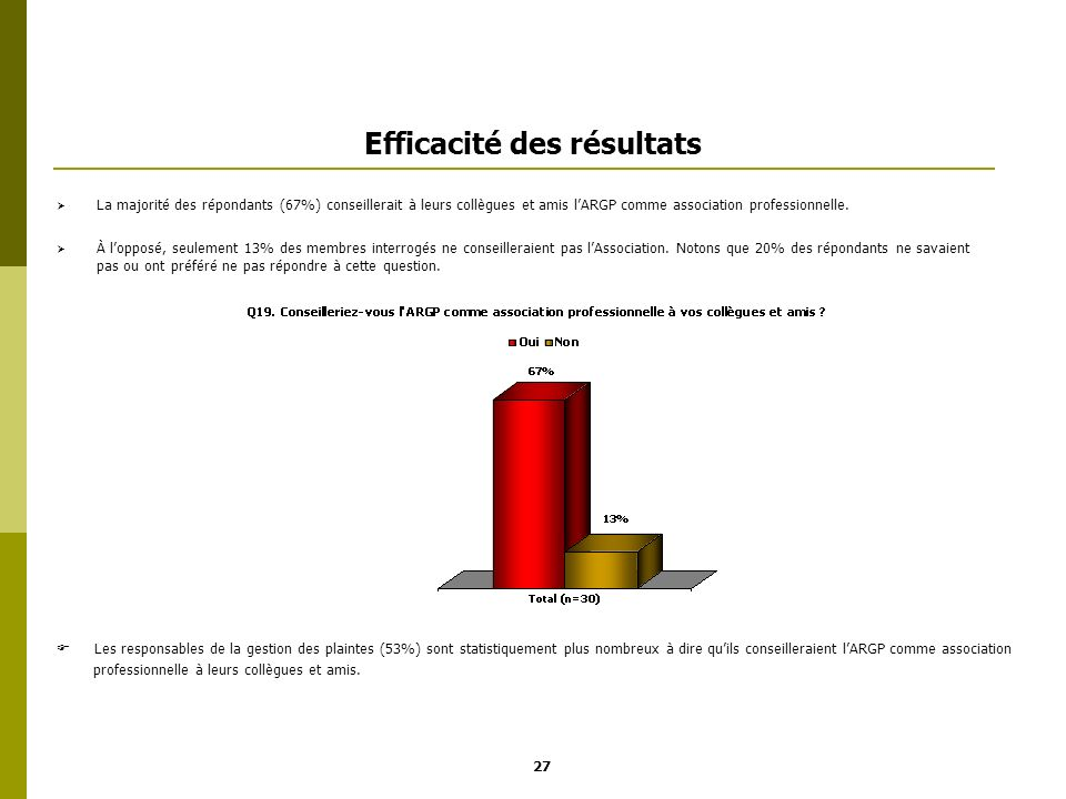 Efficacité des résultats La majorité des répondants (67%) conseillerait à leurs collègues et amis lARGP comme association professionnelle. À lopposé,