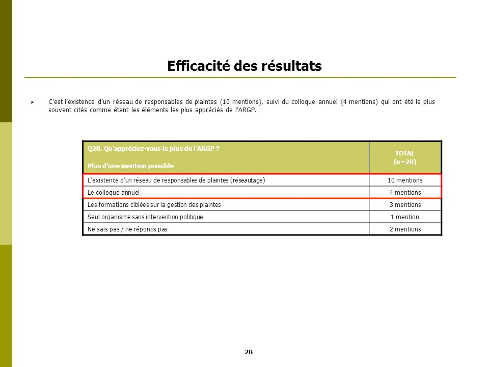 Efficacité des résultats Cest lexistence dun réseau de responsables de plaintes (10 mentions), suivi du colloque annuel (4 mentions) qui ont été le pl