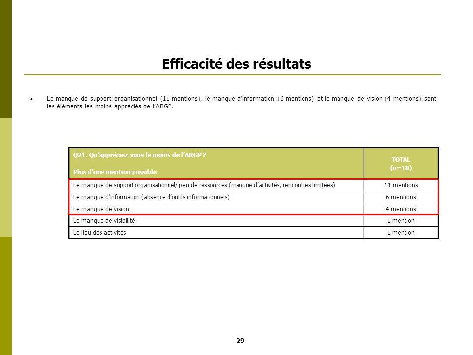 Efficacité des résultats Le manque de support organisationnel (11 mentions), le manque dinformation (6 mentions) et le manque de vision (4 mentions) s