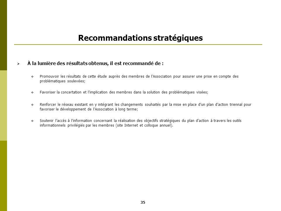 Recommandations stratégiques À la lumière des résultats obtenus, il est recommandé de : Promouvoir les résultats de cette étude auprès des membres de