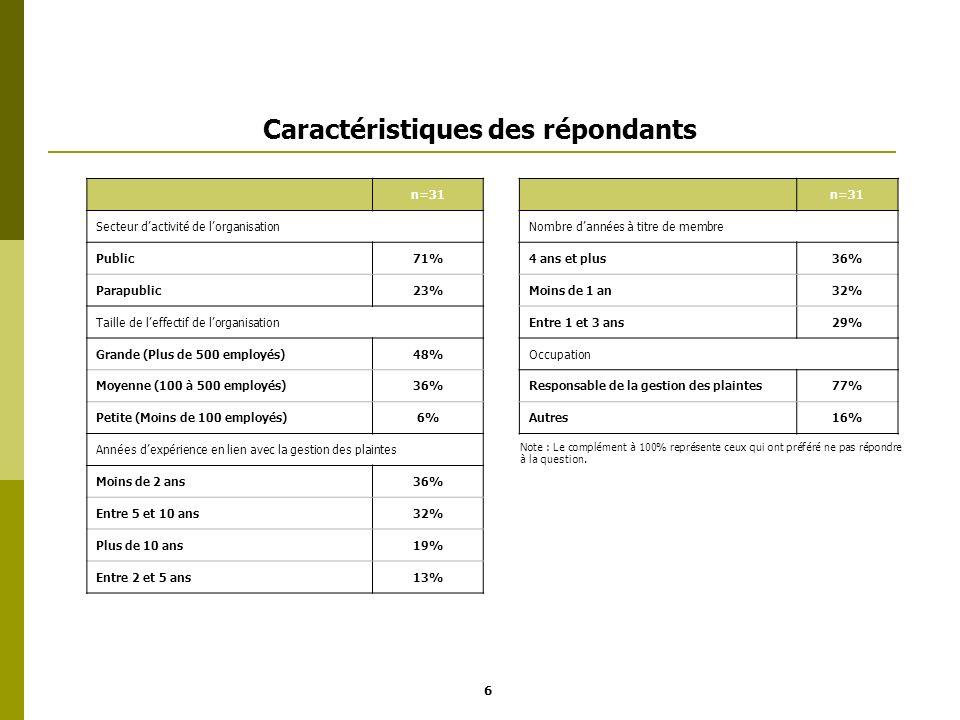 Caractéristiques des répondants n=31 Secteur dactivité de lorganisationNombre dannées à titre de membre Public71%4 ans et plus36% Parapublic23%Moins d