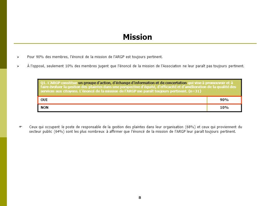 Mission Pour 90% des membres, lénoncé de la mission de lARGP est toujours pertinent. À lopposé, seulement 10% des membres jugent que lénoncé de la mis