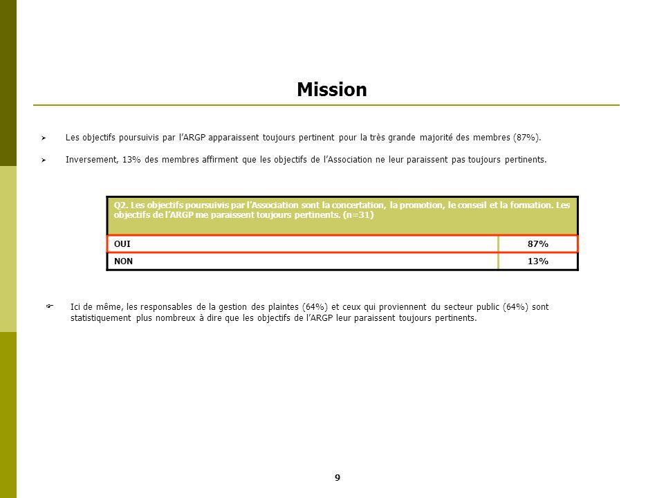 Mission Les objectifs poursuivis par lARGP apparaissent toujours pertinent pour la très grande majorité des membres (87%). Inversement, 13% des membre