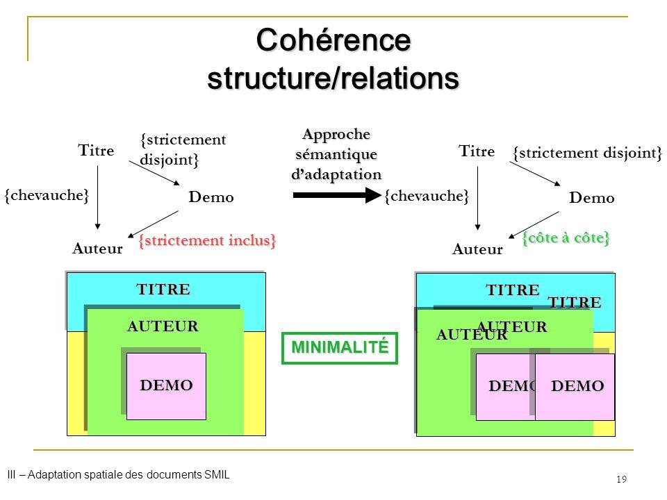 19 TITRE Cohérence structure/relations Titre Auteur Demo {strictement disjoint} {strictement inclus} {chevauche} Titre Auteur Demo {strictement disjoi