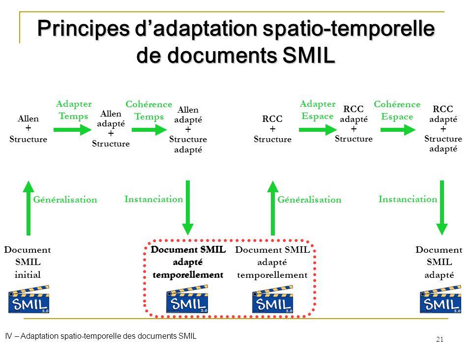 21 Allen + Structure Document SMIL initial Généralisation Adapter Temps Allen adapté + Structure Cohérence Temps Principes dadaptation spatio-temporel