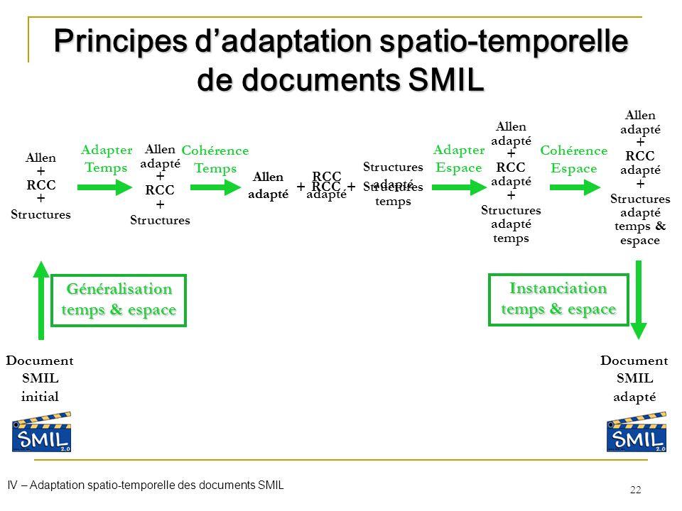 22 Allen + RCC + Structures Document SMIL initial Généralisation temps & espace Allen adapté + RCC + Structures Document SMIL adapté Principes dadapta