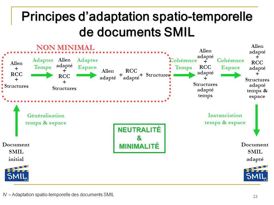 23 Allen + RCC + Structures Document SMIL initial Généralisation temps & espace Allen adapté + RCC + Structures Document SMIL adapté Principes dadapta