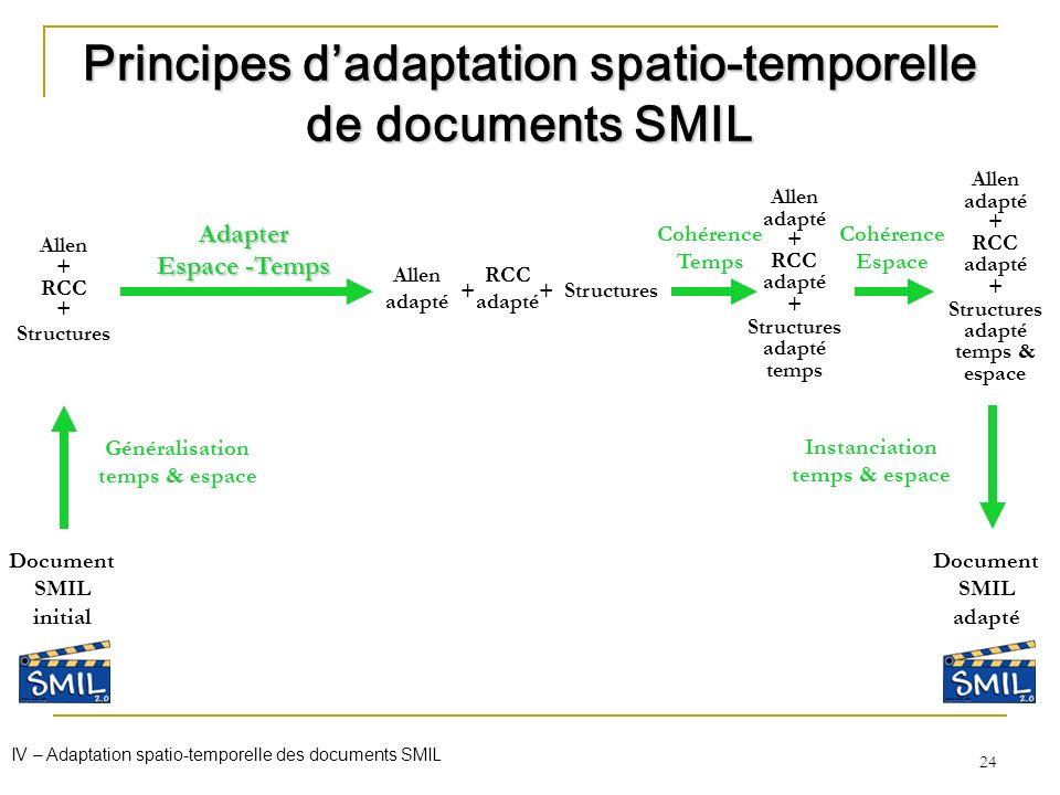 24 Allen + RCC + Structures Document SMIL initial Généralisation temps & espace Document SMIL adapté Principes dadaptation spatio-temporelle de docume