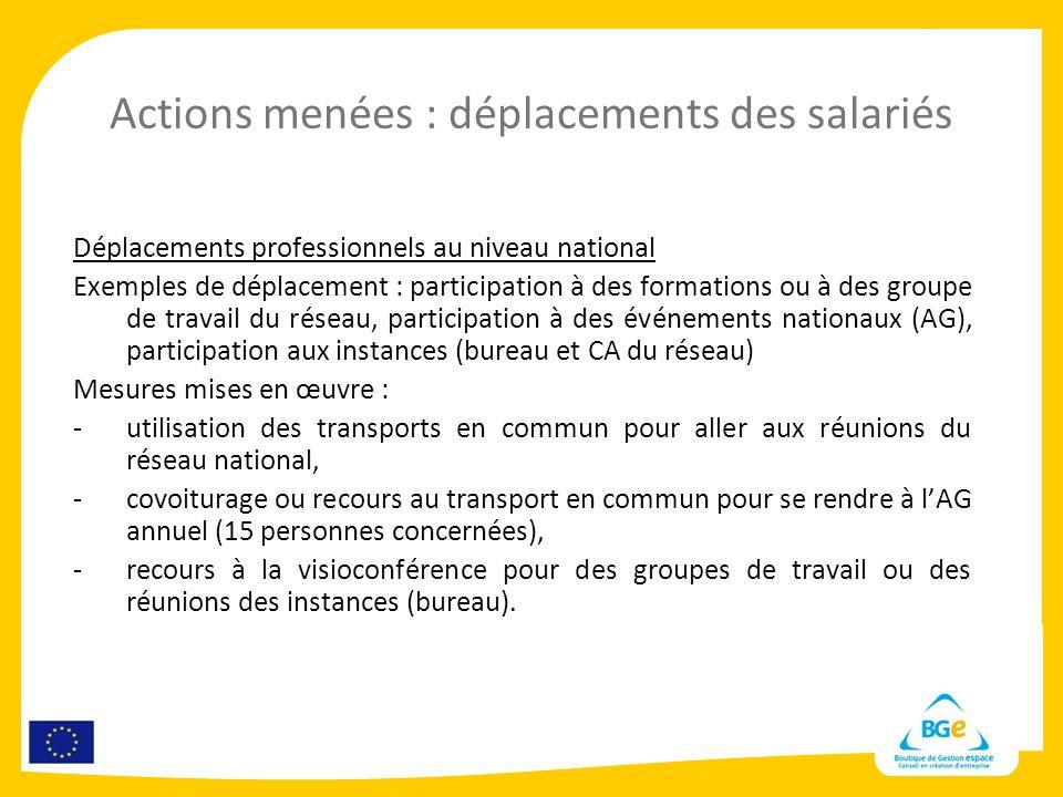 Actions menées : déplacements des salariés Déplacements professionnels au niveau national Exemples de déplacement : participation à des formations ou