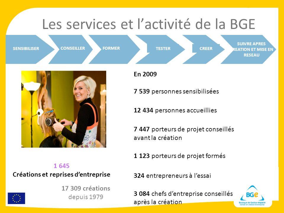 Les services et lactivité de la BGE En 2009 7 539 personnes sensibilisées 12 434 personnes accueillies 7 447 porteurs de projet conseillés avant la cr