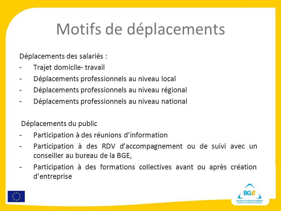 Motifs de déplacements Déplacements des salariés : -Trajet domicile- travail -Déplacements professionnels au niveau local -Déplacements professionnels