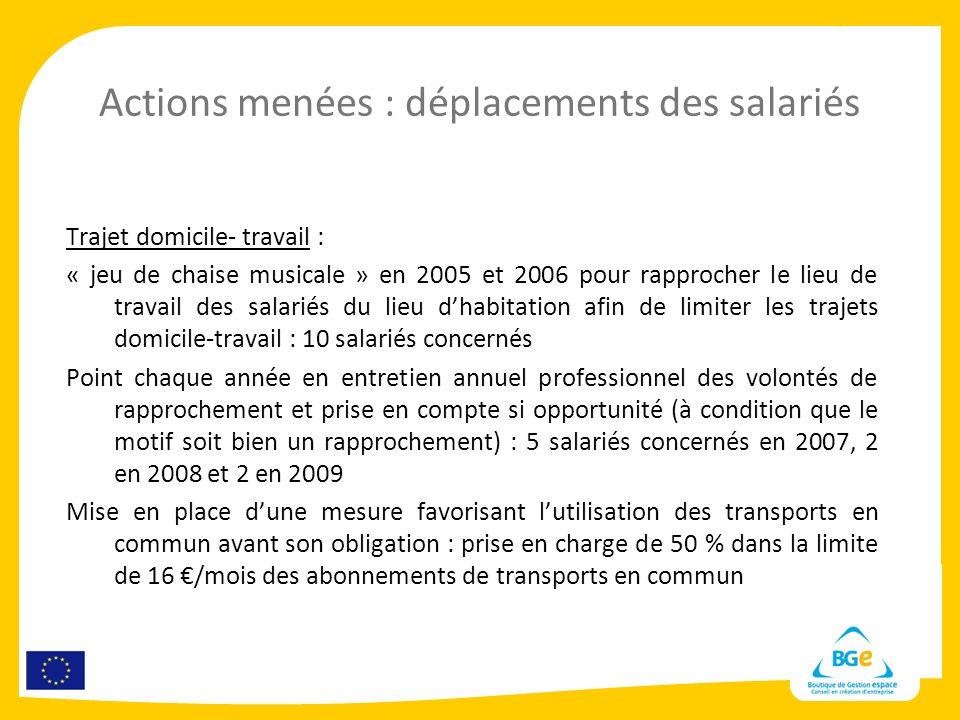 Actions menées : déplacements des salariés Trajet domicile- travail : « jeu de chaise musicale » en 2005 et 2006 pour rapprocher le lieu de travail de