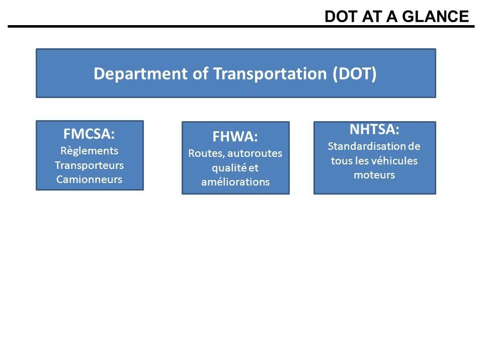DOT AT A GLANCE Department of Transportation (DOT) FHWA: Routes, autoroutes qualité et améliorations FMCSA: Règlements Transporteurs Camionneurs NHTSA: Standardisation de tous les véhicules moteurs