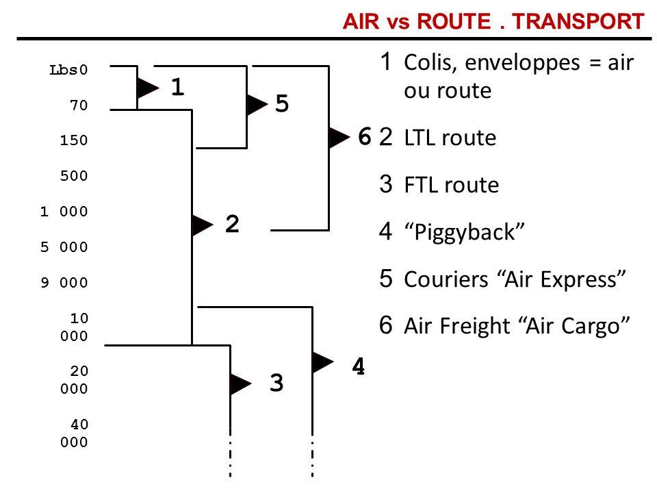 Lbs0 70 150 500 1 000 5 000 9 000 10 000 20 000 40 000 1 5 2 3 4 1 Colis, enveloppes = air ou route 2 LTL route 3 FTL route 4 Piggyback 5 Couriers Air Express 6 Air Freight Air Cargo AIR vs ROUTE.