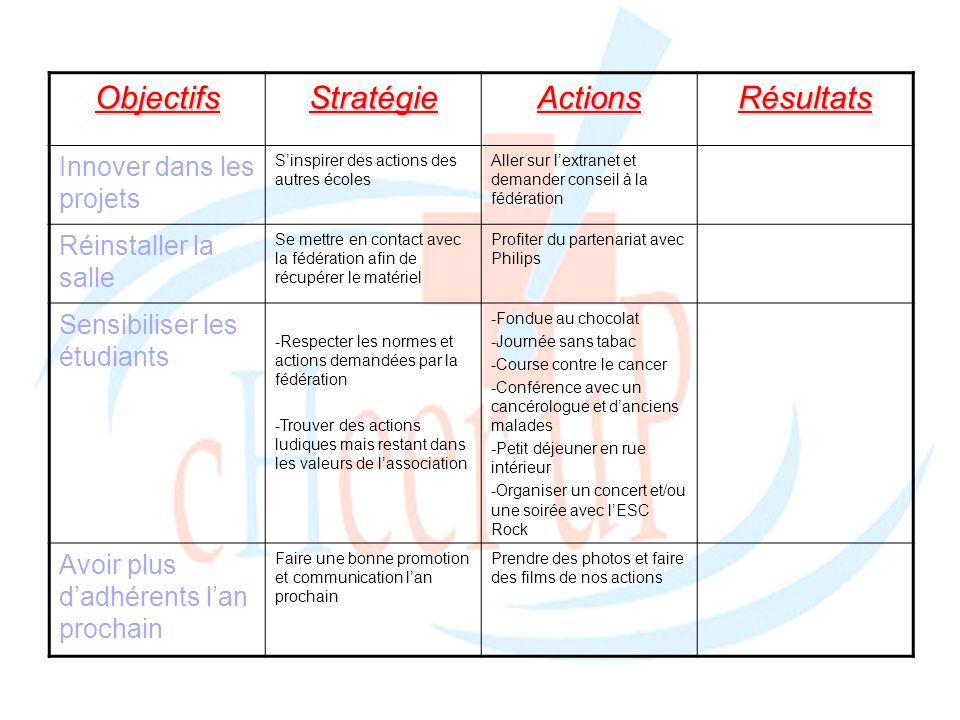 ObjectifsStratégieActionsRésultats Innover dans les projets Sinspirer des actions des autres écoles Aller sur lextranet et demander conseil à la fédér