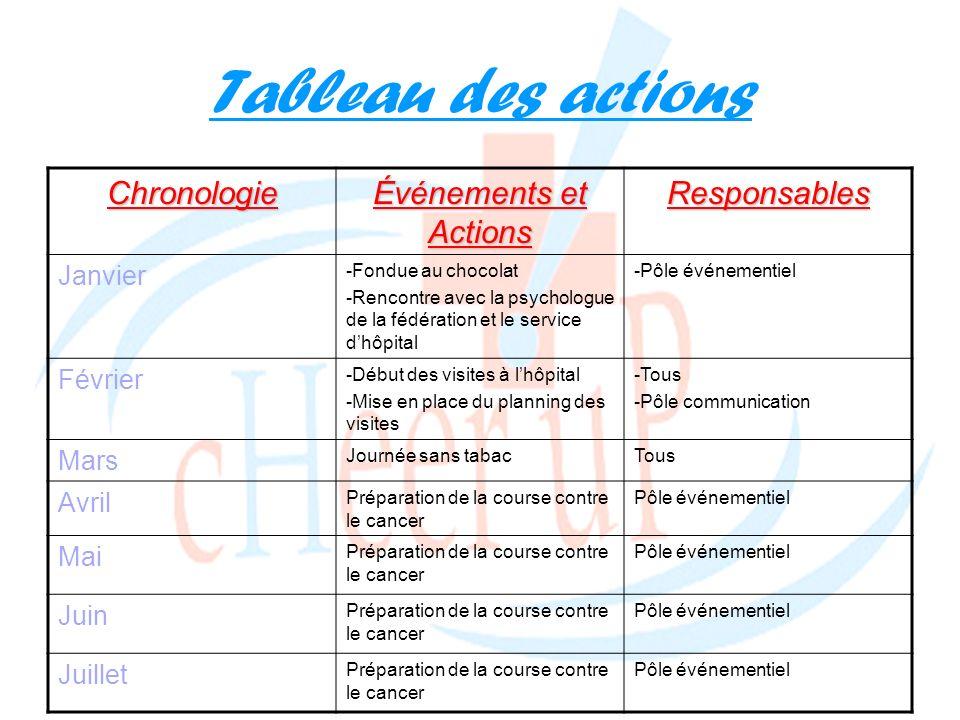 Tableau des actionsChronologie Événements et Actions Responsables Janvier -Fondue au chocolat -Rencontre avec la psychologue de la fédération et le se