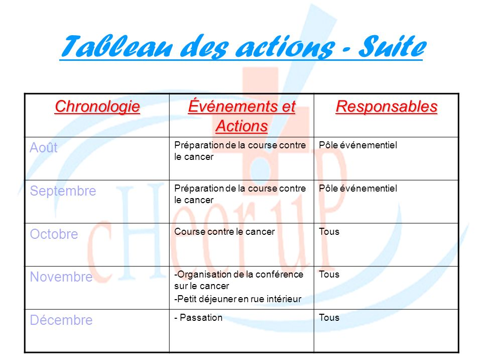 Tableau des actions - SuiteChronologie Événements et Actions Responsables Août Préparation de la course contre le cancer Pôle événementiel Septembre P