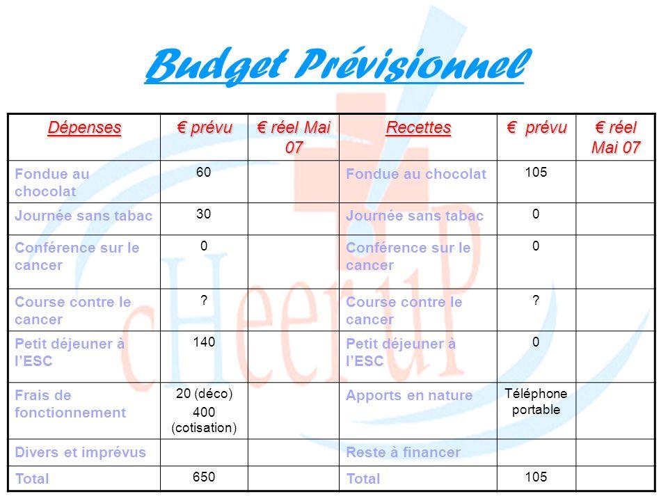 Budget PrévisionnelDépenses prévu prévu réel Mai 07 réel Mai 07Recettes prévu prévu réel Mai 07 réel Mai 07 Fondue au chocolat 60 Fondue au chocolat 1