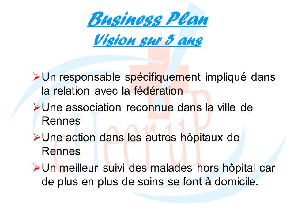 Business Plan Vision sur 5 ans Un responsable spécifiquement impliqué dans la relation avec la fédération Une association reconnue dans la ville de Re