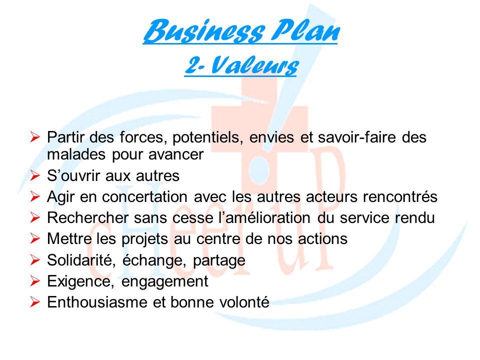 Business Plan 2- Valeurs Partir des forces, potentiels, envies et savoir-faire des malades pour avancer Souvrir aux autres Agir en concertation avec l