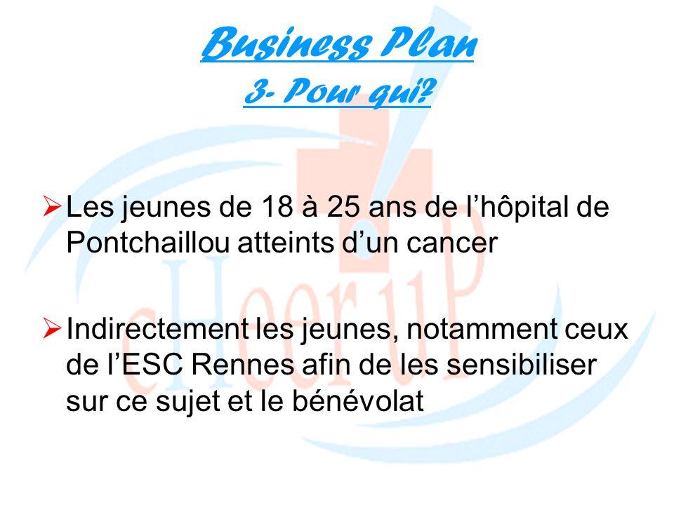 Business Plan 3- Pour qui? Les jeunes de 18 à 25 ans de lhôpital de Pontchaillou atteints dun cancer Indirectement les jeunes, notamment ceux de lESC