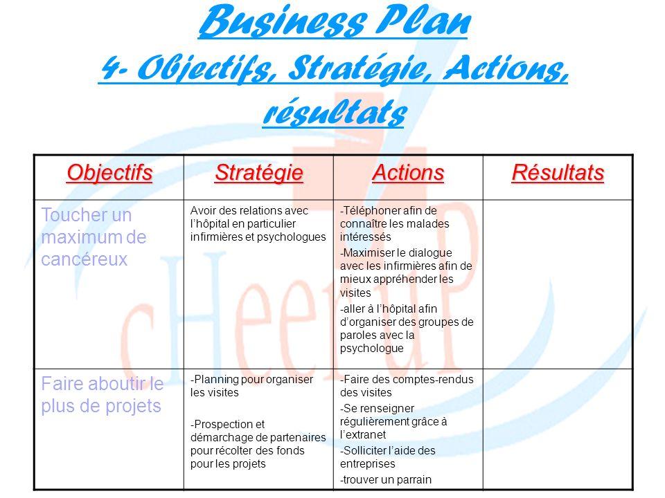 Business Plan 4- Objectifs, Stratégie, Actions, résultatsObjectifsStratégieActionsRésultats Toucher un maximum de cancéreux Avoir des relations avec l