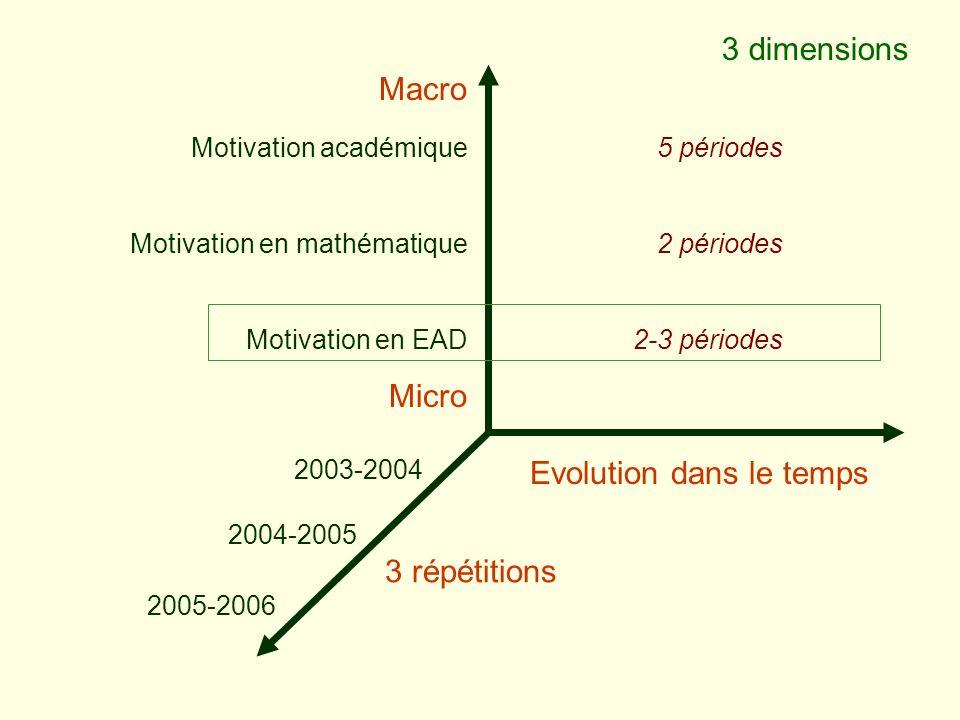 Evolution dans le temps Macro Micro Motivation académique Motivation en mathématique Motivation en EAD 3 dimensions 2003-2004 2004-2005 3 répétitions