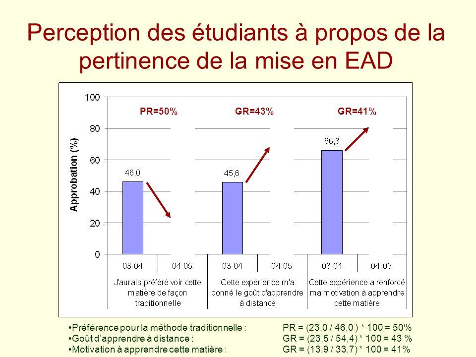 Perception des étudiants à propos de la pertinence de la mise en EAD Préférence pour la méthode traditionnelle :PR = (23,0 / 46,0 ) * 100 = 50% Goût d