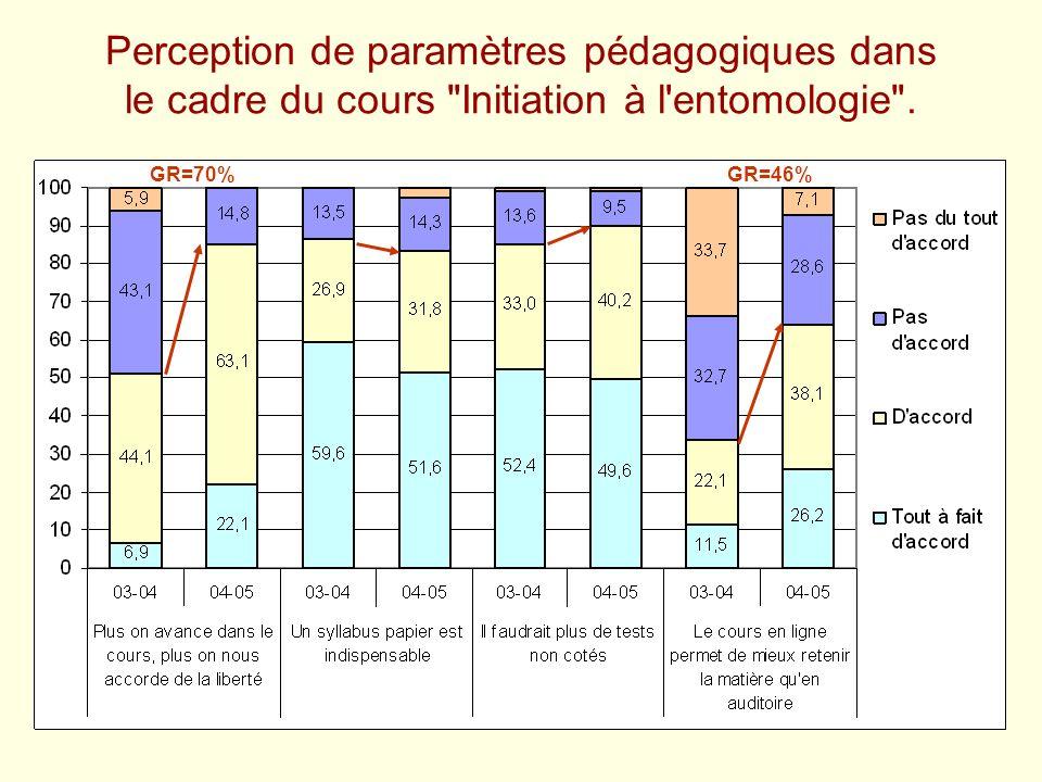 Perception de paramètres pédagogiques dans le cadre du cours