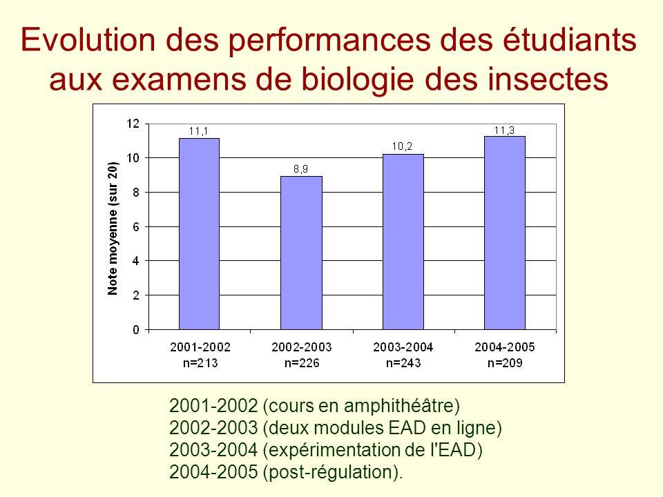 Evolution des performances des étudiants aux examens de biologie des insectes 2001-2002 (cours en amphithéâtre) 2002-2003 (deux modules EAD en ligne)