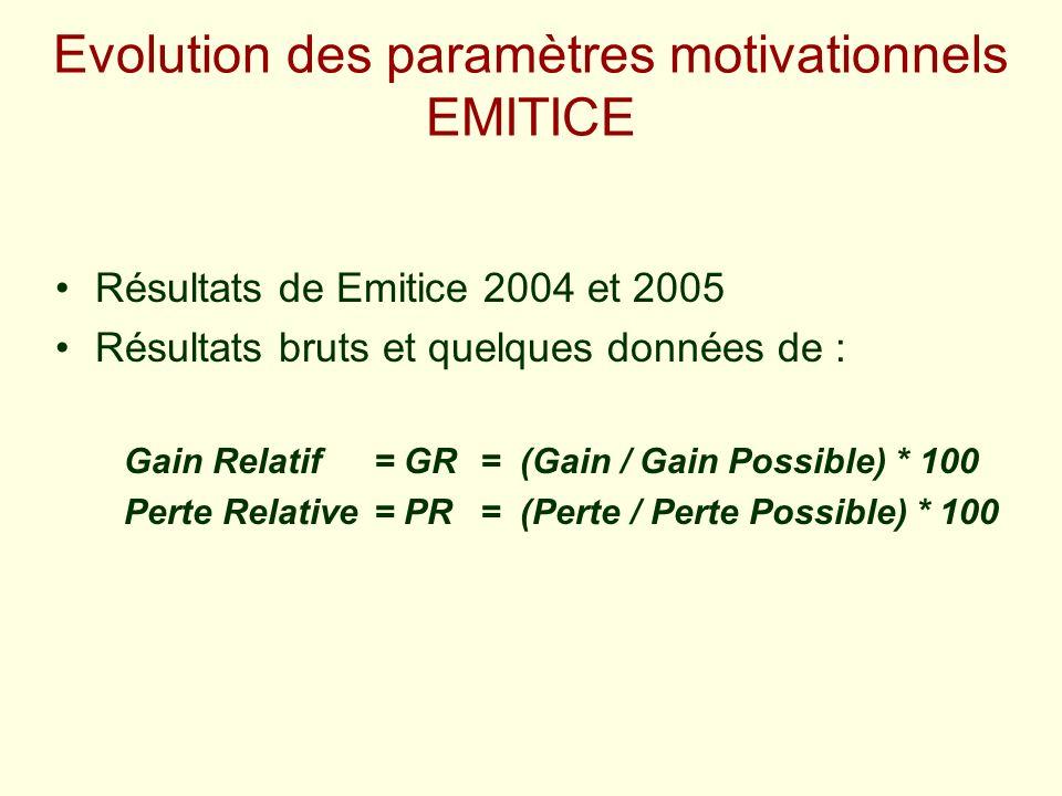 Evolution des paramètres motivationnels EMITICE Résultats de Emitice 2004 et 2005 Résultats bruts et quelques données de : Gain Relatif= GR= (Gain / G