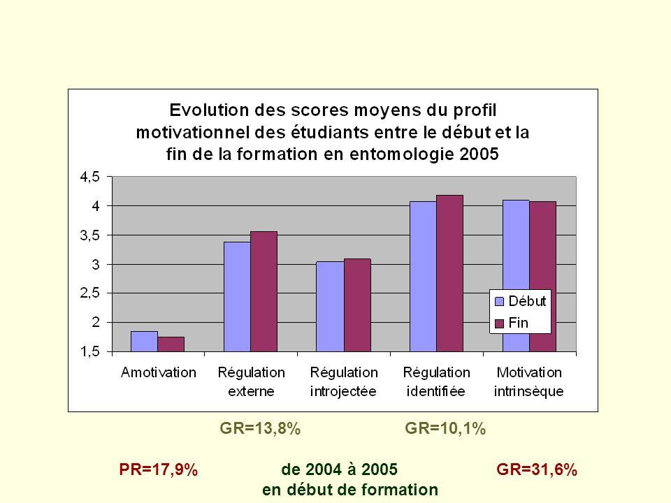 GR=13,8% GR=10,1% PR=17,9% de 2004 à 2005 GR=31,6% en début de formation