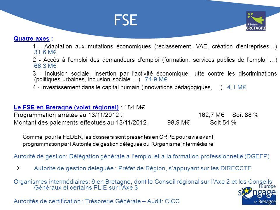 FEADER FEADER en Bretagne : 120 M (+ FEADER national: 40 M à ce jour) Programmation au 31/10/2012 : 93,7 M (77,7%) Quatre axes : 1 - Compétitivité agricole (modernisation des infrastructures, installation jeunes …) 46,8 M 2 - Environnement (Natura 2000, MAE) 30,4 M 3 - Qualité de vie en milieu rural et diversification 18,5 M 4 - LEADER 23,8 M Mesure déléguée à la Région : 123 A «Investissements dans les Industries Agroalimentaires » Enveloppe financière : 4,6 M - Programmation à 65% Mise en œuvre - Document national de cadrage: Programme de Développement Rural Hexagonal (PDRH) - Document régional de cadrage : Document Régional de Développement Rural (DRDR) - Autorité de gestion : Ministère de lAgriculture et de la Pêche Autorité de gestion déléguée : Préfet de Région, sappuyant sur les DRAAF - Programmation après avis en CRPE comme pour le FEDER et le FSE : soit des dossiers individuels (ex: Breizh Bocage), soit des documents annuels de cadrage (ex: Plans de Performance Energétique) – certains dispositifs sont exonérés de passage en CRPE - Des comités techniques par dispositifs