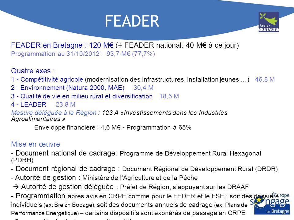 FEADER FEADER en Bretagne : 120 M (+ FEADER national: 40 M à ce jour) Programmation au 31/10/2012 : 93,7 M (77,7%) Quatre axes : 1 - Compétitivité agr