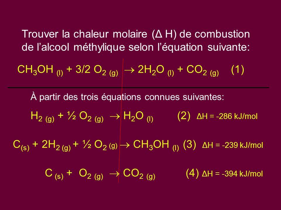 Trouver la chaleur molaire ( Δ H) de combustion de lalcool méthylique selon léquation suivante: H 2 (g) + ½ O 2 (g) H 2 O (l) (2) ΔH = -286 kJ/mol CH