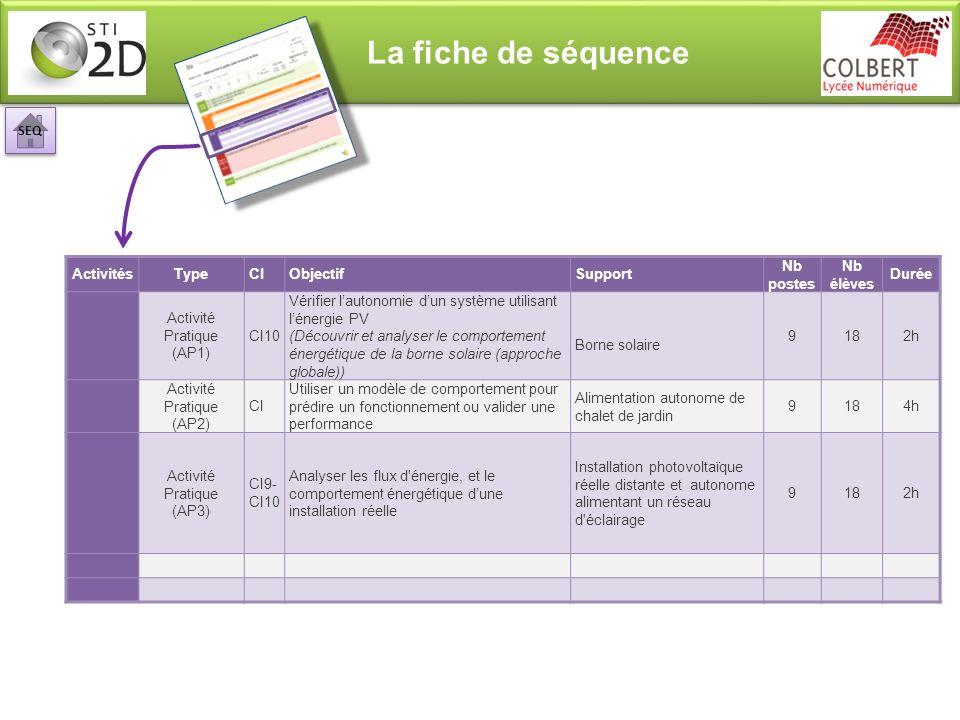 La fiche de séquence ActivitésTypeCIObjectifSupport Nb postes Nb élèves Durée Activité Pratique (AP1) CI10 Vérifier lautonomie dun système utilisant l