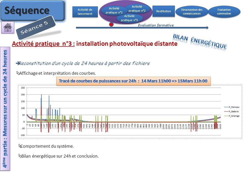 Reconstitution dun cycle de 24 heures à partir des fichiers Activité pratique n°3 : installation photovoltaïque distante Activité de lancement Activit
