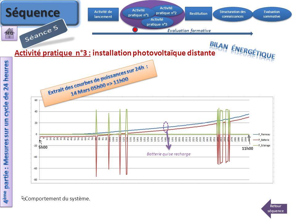 Activité pratique n°3 : installation photovoltaïque distante Activité de lancement Activité pratique n°3 Activité pratique n°2 Activité pratique n°2 A
