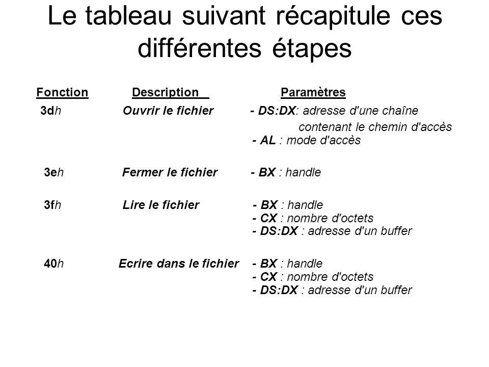 Le tableau suivant récapitule ces différentes étapes Fonction Description Paramètres 3dh Ouvrir le fichier - DS:DX: adresse d une chaîne contenant le chemin d accès - AL : mode d accès 3eh Fermer le fichier - BX : handle 3fh Lire le fichier - BX : handle - CX : nombre d octets - DS:DX : adresse d un buffer 40h Ecrire dans le fichier - BX : handle - CX : nombre d octets - DS:DX : adresse d un buffer