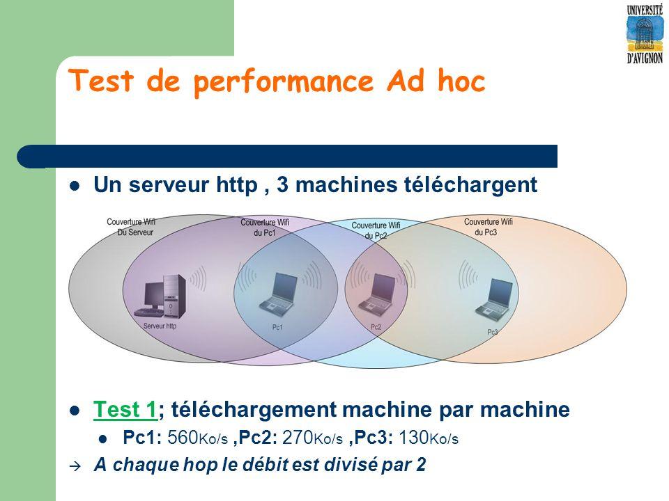 Test de performance Ad hoc Un serveur http, 3 machines téléchargent Test 1; téléchargement machine par machine Pc1: 560 Ko/s,Pc2: 270 Ko/s,Pc3: 130 Ko/s A chaque hop le débit est divisé par 2