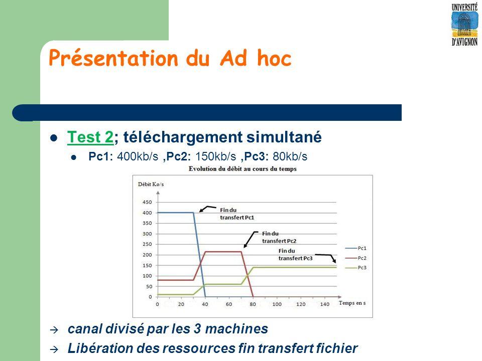 Présentation du Ad hoc Test 2; téléchargement simultané Pc1: 400kb/s,Pc2: 150kb/s,Pc3: 80kb/s canal divisé par les 3 machines Libération des ressources fin transfert fichier